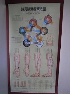 漢方 鍼灸補瀉要穴之図